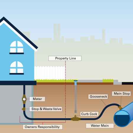 The property owner's responsibility ends at your property line; however, EPCOR owns the water meter.