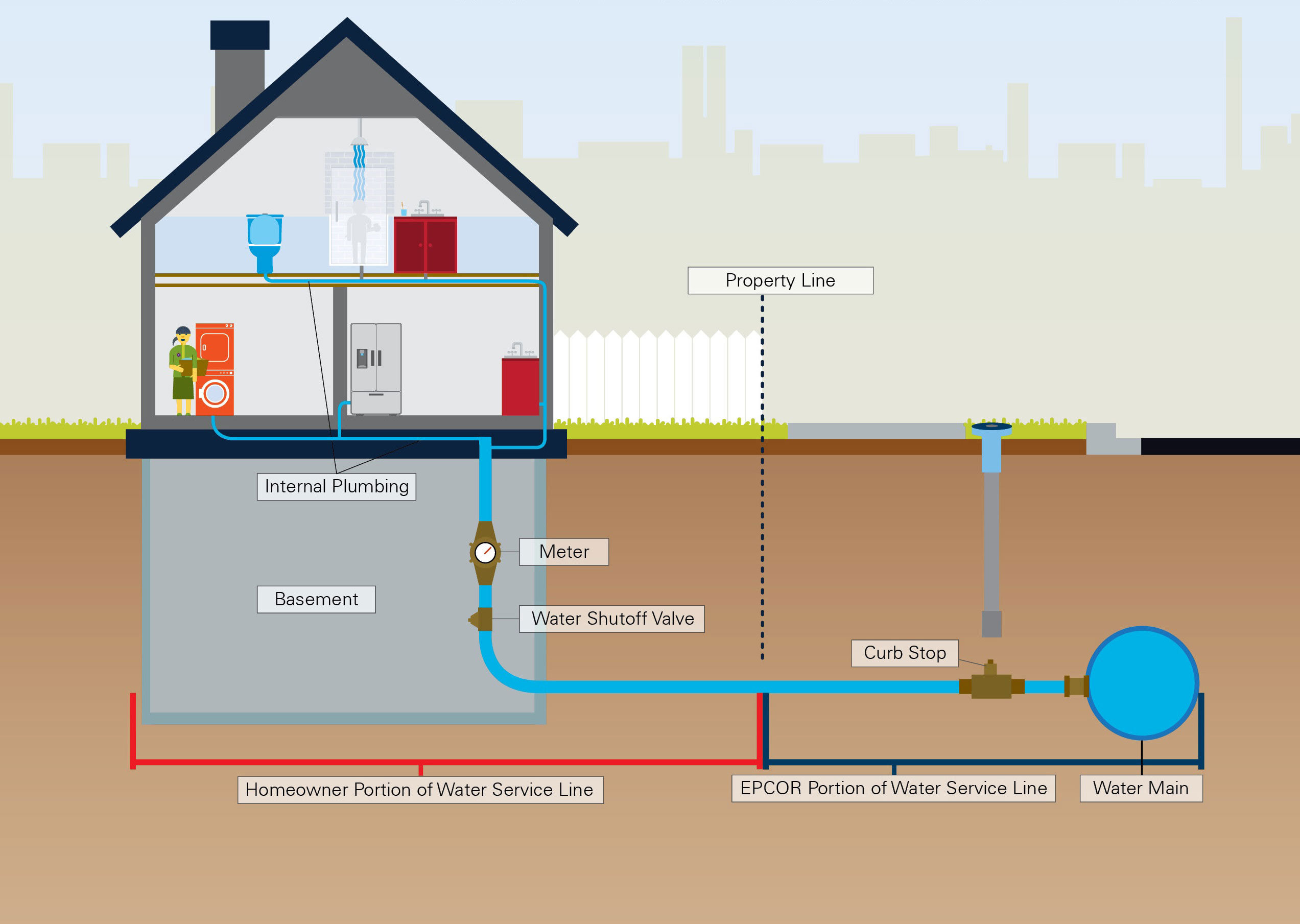 Lead In Drinking Water Home Telephone Wiring Diagram 1960 This Split Ownership Is Common To Most Cities North America